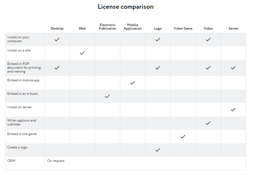 Paratype | License policy